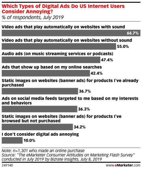 Which Types of Digital Ads Do US Internet Users Consider Annoying? (% of respondents, July 2019)