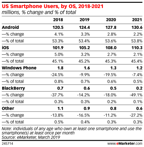 US Smartphone Users, by OS, 2018-2021 (millions, % change and % of total)