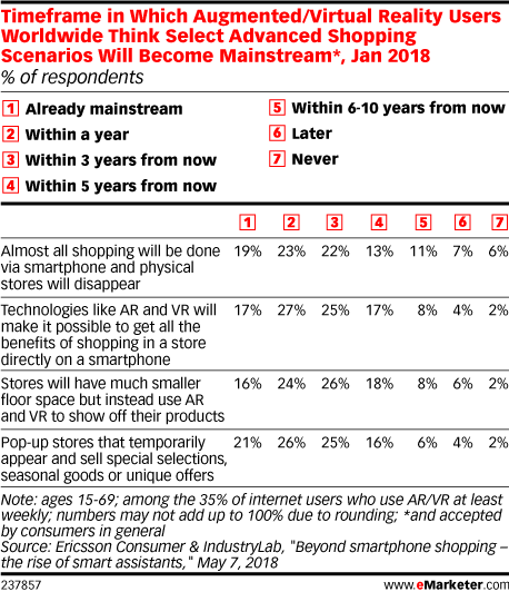 Timeframe in Which Augmented/Virtual Reality Users Worldwide Think Select Advanced Shopping Scenarios Will Become Mainstream*, Jan 2018 (% of respondents)
