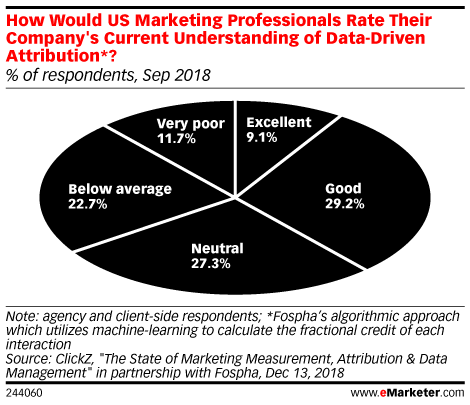 How Would US Marketing Professionals Rate Their Company's Current Understanding of Data-Driven Attribution? (% of respondents, Sep 2018)