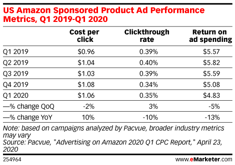Amazon US Sponsored Product Ad Performance Metrics, Q1 2019-Q1 2020