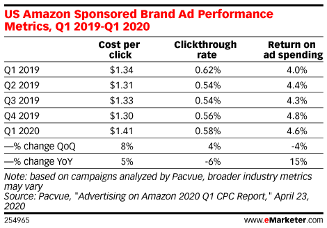 US Amazon Sponsored Brand Ad Performance Metrics, Q1 2019-Q1 2020