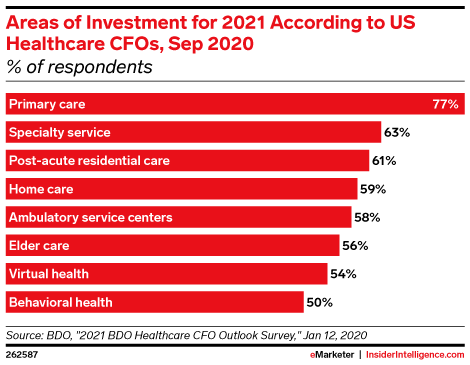 Areas of Investment for 2021 According to US Healthcare CFOs, Sep 2020 (% of respondents)