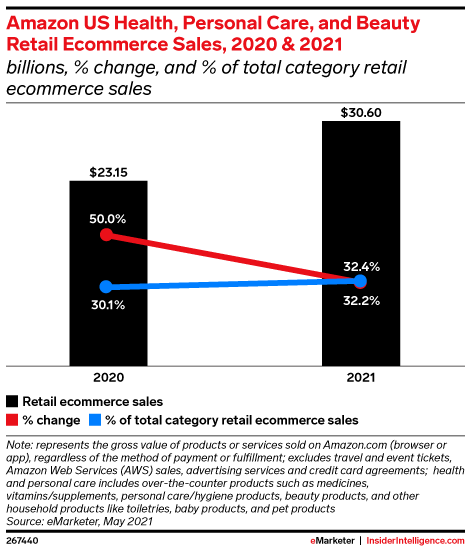 Amazon US Health, Personal Care, and Beauty Retail Ecommerce Sales, 2020 & 2021 (billions, % change, and % of total category retail ecommerce sales)