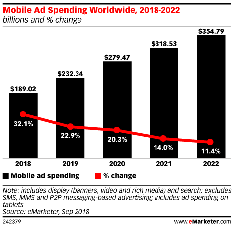 Mobile Ad Spending Worldwide, 2018-2022 (billions and % change)