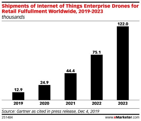 Shipments of Internet of Things Enterprise Drones for Retail Fulfullment Worldwide, 2019-2023 (thousands)