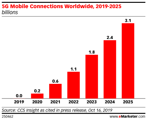 What eMarketer Analysts Expect in 2020 with Yory Wurmser: The Promise of 5G - eMarketer Trends, Forecasts & Statistics