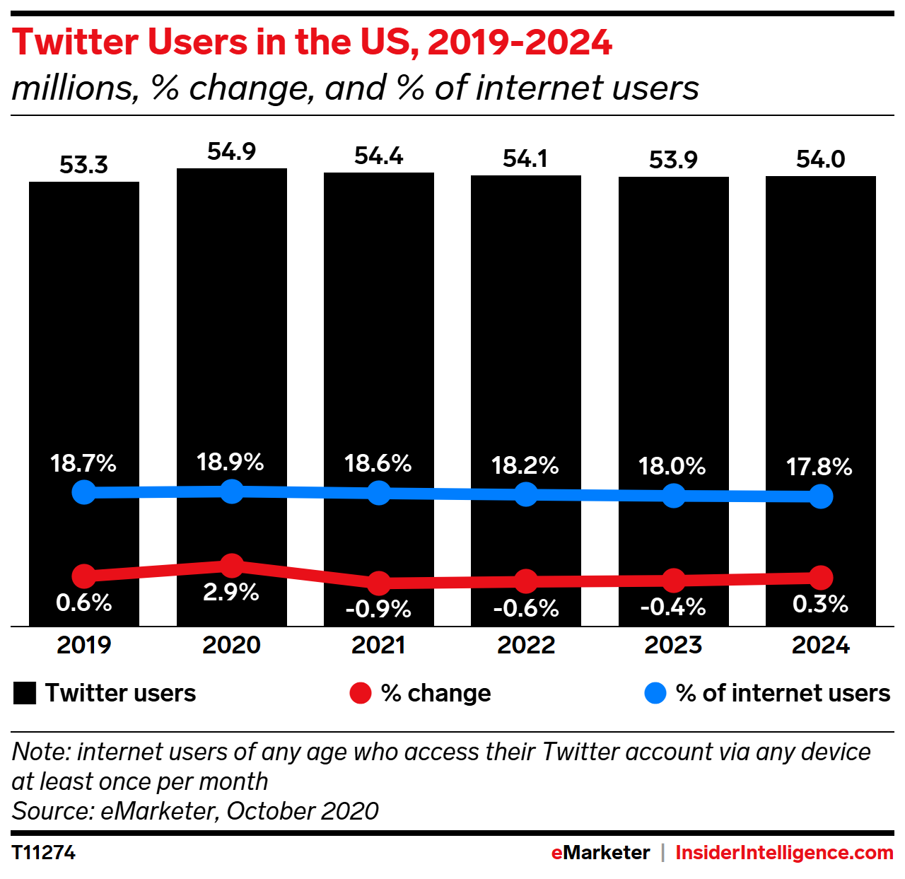 Twitter Users in the US, 2019-2024 (millions, % change, and % of internet users)