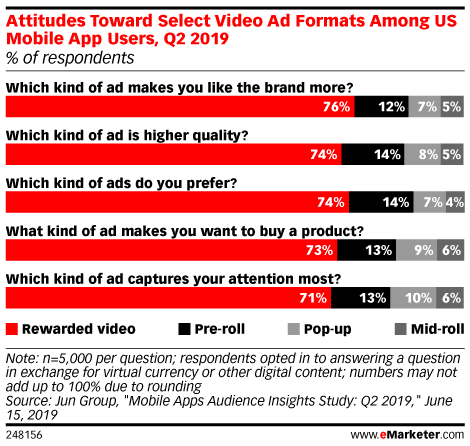 Attitudes Toward Select Video Ad Formats Among US Mobile App Users, Q2 2019 (% of respondents)