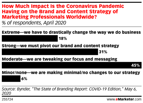 How Much Impact Is the Coronavirus Pandemic Having on the Brand and Content Strategy of Marketing Professionals Worldwide? (% of respondents, April 2020)