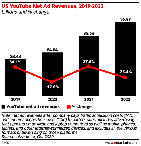 US YouTube Net Ad Revenues, 2019-2022 (millions and % change)