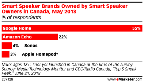 Smart Speaker Brands Owned by Smart Speaker Owners in Canada, May 2018 (% of respondents)