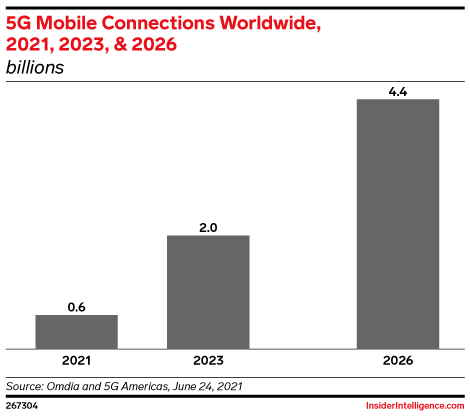 5G Mobile Connections Worldwide, 2021, 2023, & 2026 (billions)