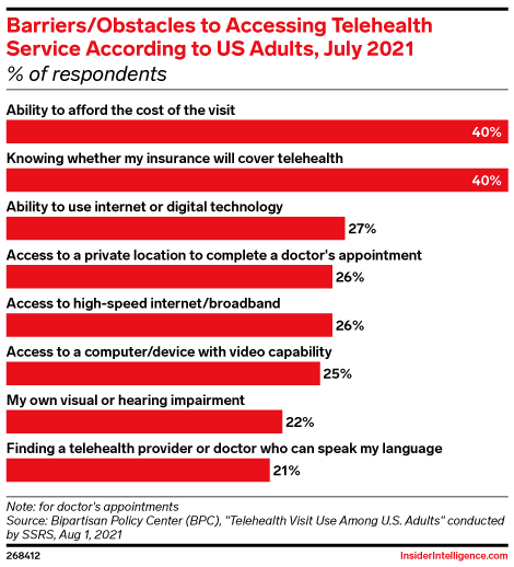 Barriers/Obstacles to Accessing Telehealth Service According to US Adults, July 2021 (% of respondents)