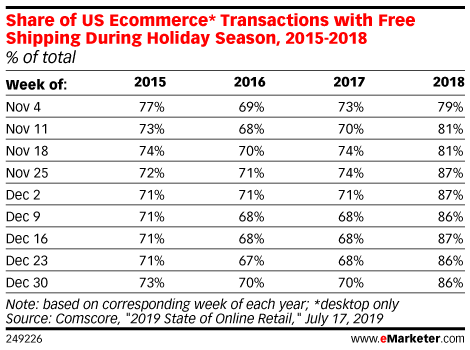 Free Shipping Is a Requirement for Holiday Shoppers - eMarketer Trends, Forecasts & Statistics