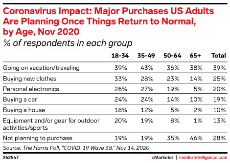 Coronavirus Impact: Major Purchases US Adults Are Planning Once Things Return to Normal, by Age, Nov 2020 (% of respondents in each group)
