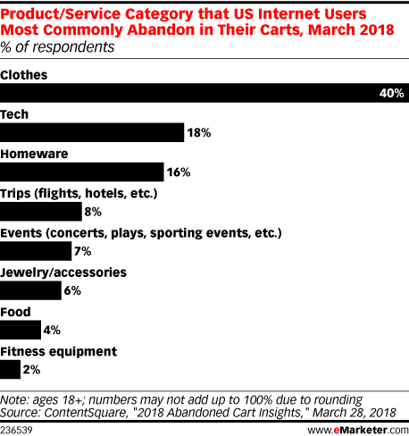 Product/Service Category that US Internet Users Most Commonly Abandon in Their Carts, March 2018 (% of respondents)