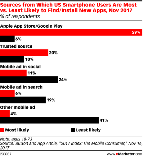 Sources from Which US Smartphone Users Are Most vs. Least Likely to Find/Install New Apps, Nov 2017 (% of respondents)