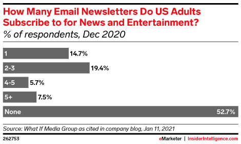 How Many Email Newsletters Do US Adults Subscribe to for News and Entertainment? (% of respondents, Dec 2020)