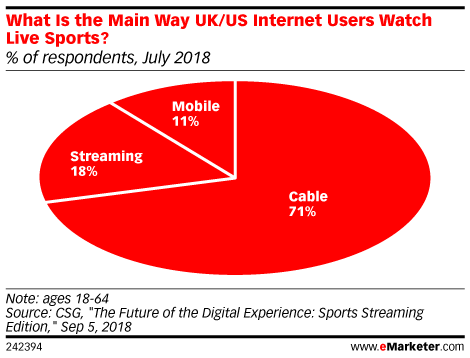 What Is the Main Way UK/US Internet Users Watch Live Sports? (% of respondents, July 2018)