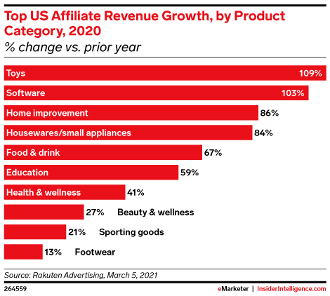 Top US Affiliate Revenue Growth, by Product Category, 2020 (% change vs. prior year)