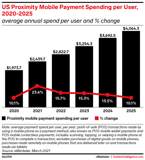 Payment Apps Are More Popular Than Ever