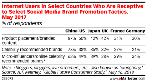 Internet Users in Select Countries Who Are Receptive to Select Social Media Brand Promotion Tactics, May 2017 (% of respondents)