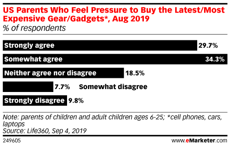US Parents Who Feel Pressure to Buy the Latest/Most Expensive Gear/Gadgets*, Aug 2019 (% of respondents)