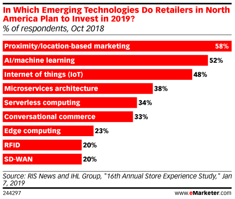 In Which Emerging Technologies Do Retailers in North America Plan to Invest in 2019? (% of respondents, Oct 2018)