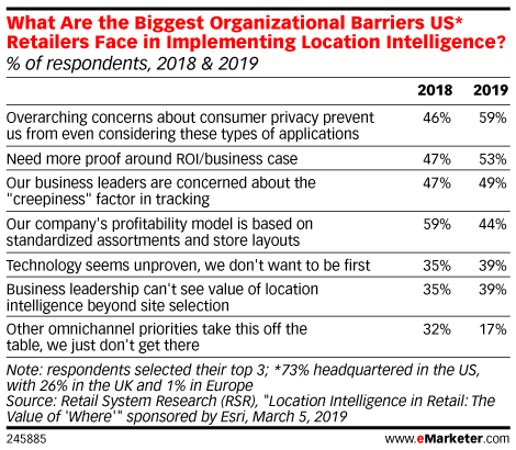 What Are the Biggest Organizational Barriers US* Retailers Face in Implementing Location Intelligence? (% of respondents, 2018 & 2019)