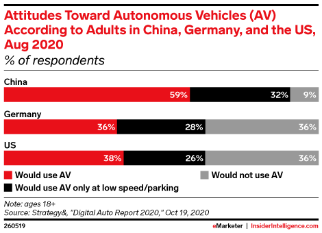 Attitudes Toward Autonomous Vehicles (AV) According to Adults in China, Germany, and the US, Aug 2020 (% of respondents)