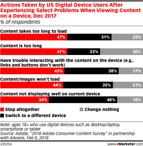 Actions Taken by US Digital Device Users After Experiencing Select Problems When Viewing Content on a Device, Dec 2017 (% of respondents)