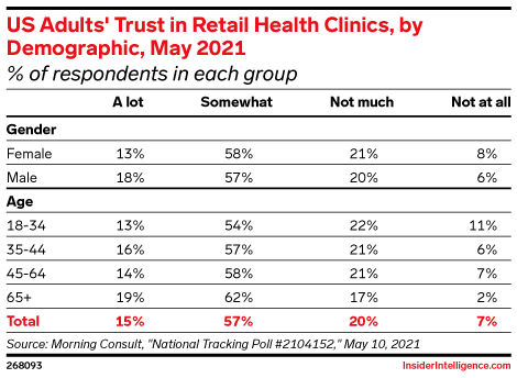 US Adults' Trust in Retail Health Clinics, by Demographic, May 2021 (% of respondents in each group)