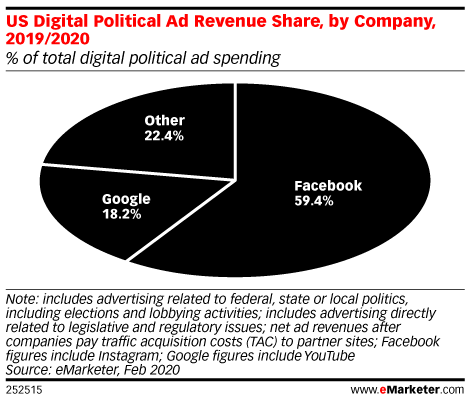 US Digital Political Ad Revenue Share, by Company, 2019/2020 (% of total digital political ad spending)