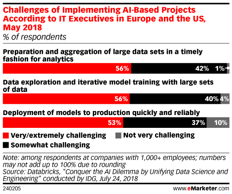 Challenges of Implementing AI-Based Projects According to IT Executives in Europe and the US, May 2018 (% of respondents)