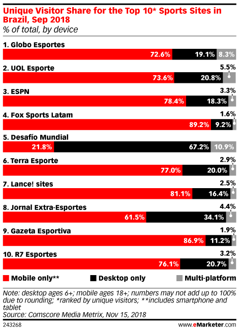 Unique Visitor Share for the Top 10* Sports Sites in Brazil, Sep 2018 (% of total, by device)