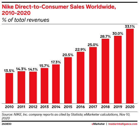 Nike Direct-to-Consumer Sales Worldwide, 2010-2020 (% of total revenues)
