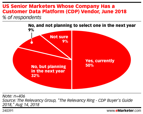 US Senior Marketers Whose Company Has a Customer Data Platform (CDP) Vendor, June 2018 (% of respondents)