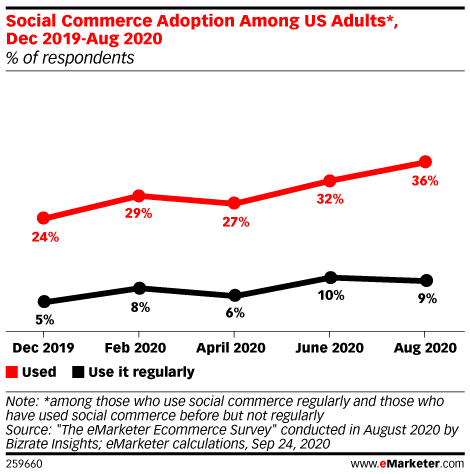 Social Commerce Adoption Among US Adults*, Dec 2019-Aug 2020 (% of respondents)