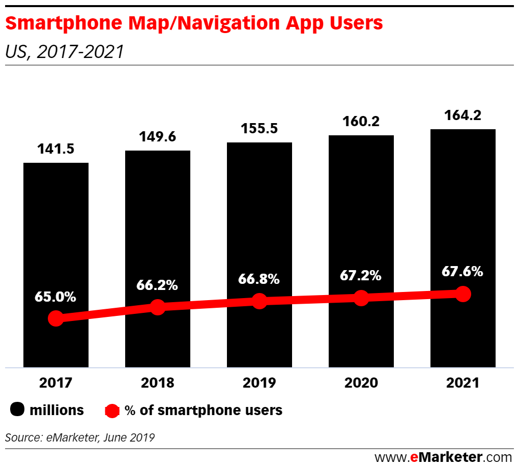 Maps and Navigation Apps Are Still Essential to Smartphone ...