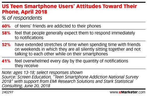 US Teen Smartphone Users' Attitudes Toward Their Phone, April 2018 (% of respondents)