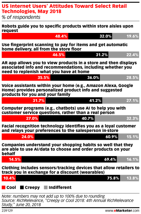 Augmented Reality Marketing and Advertising 2018 - eMarketer