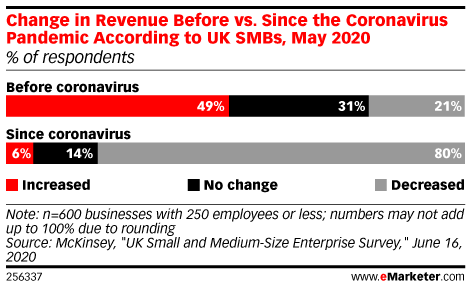 Change in Revenue Before vs. Since the Coronavirus Pandemic According to UK SMBs, May 2020 (% of respondents)