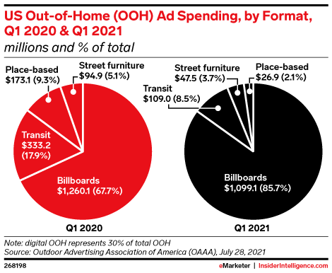 US Out-of-Home (OOH) Ad Spending, by Format, Q1 2020 & Q1 2021 (millions and % of total)