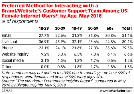 Preferred Method for Interacting with a Brand/Website's Customer Support Team Among US Internet Users, by Age, May 2018 (% of respondents)