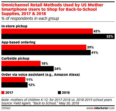 Omnichannel Retail Methods Used by US Mother Smartphone Users to Shop for Back-to-School Supplies, 2017 & 2018 (% of respondents in each group)