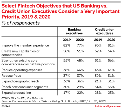Select Fintech Objectives that US Banking vs. Credit Union Executives Consider a Very Important Priority, 2019 & 2020 (% of respondents)