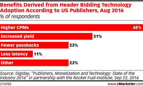 Benefits Derived from Header Bidding Technology Adoption According to US Publishers, Aug 2016 (% of respondents)