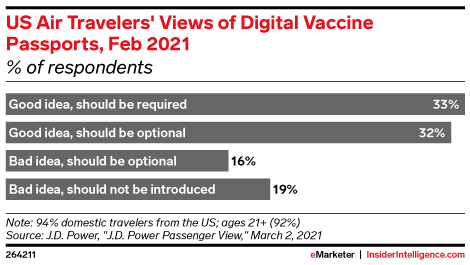 US Air Travelers' Views of Digital Vaccine Passports, Feb 2021 (% of respondents)