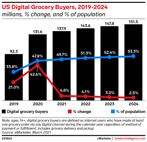US Digital Grocery Buyers, 2019-2024 (millions, % change, and % of population)